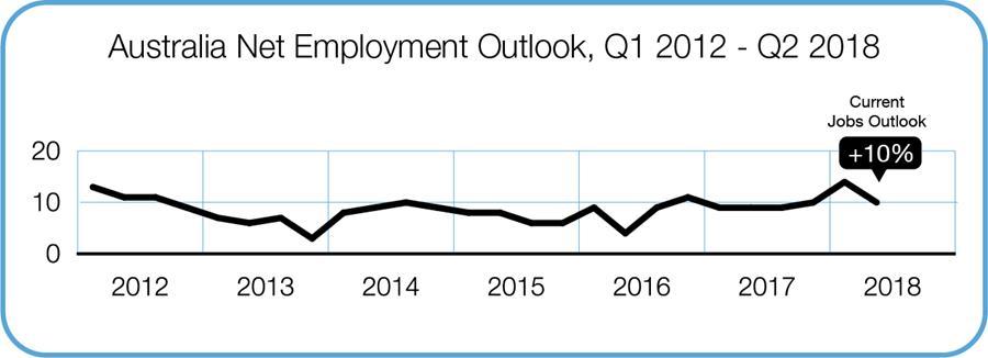 Australia Net Employment Outlook