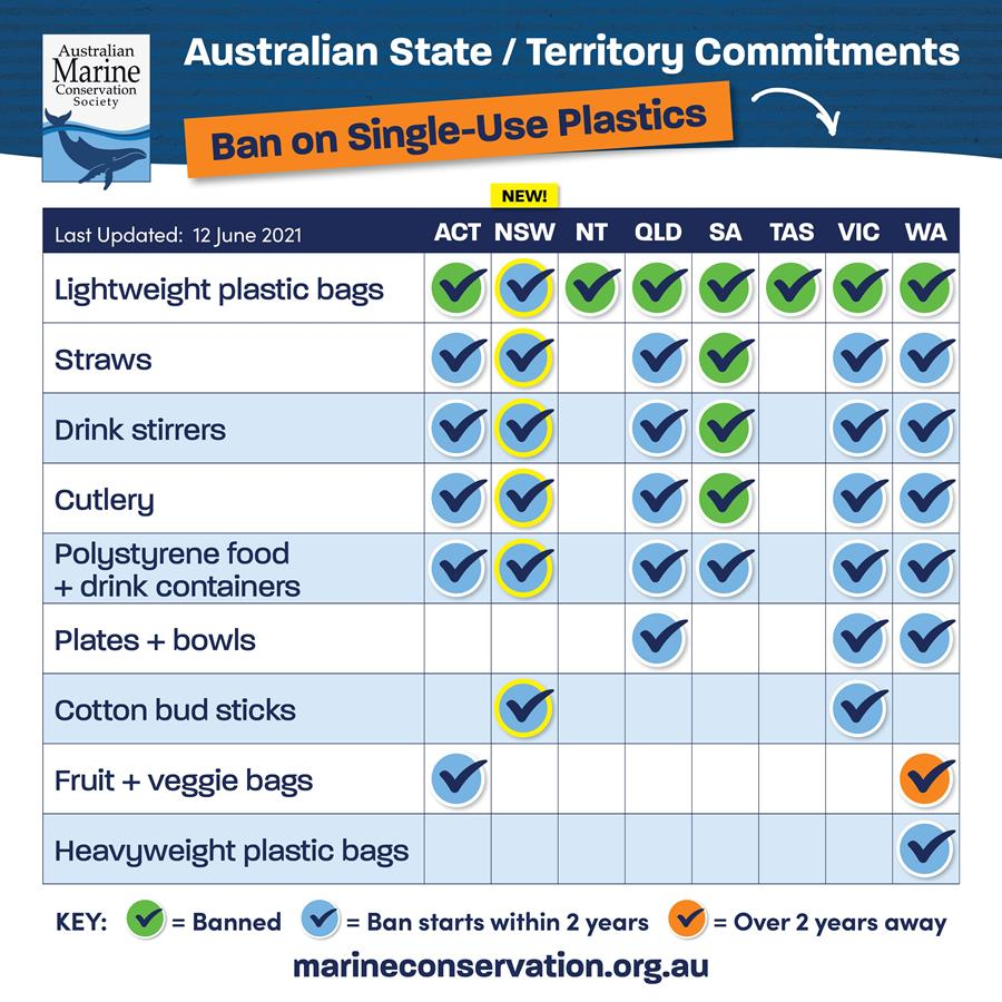 Comparison of state and territory commitments