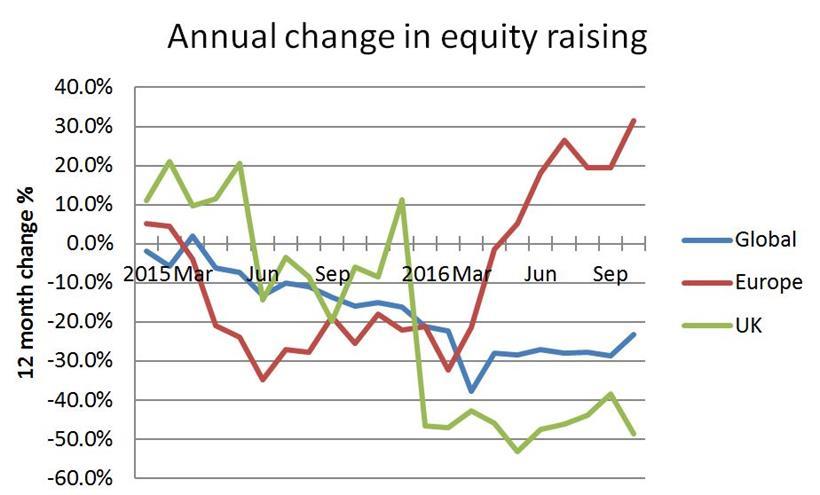 Change in equity raising
