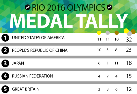 The Medal Count