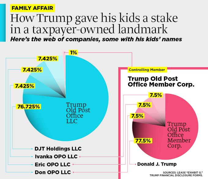 How Trump gave his kids a stake in a taxpayer-owned landmark.